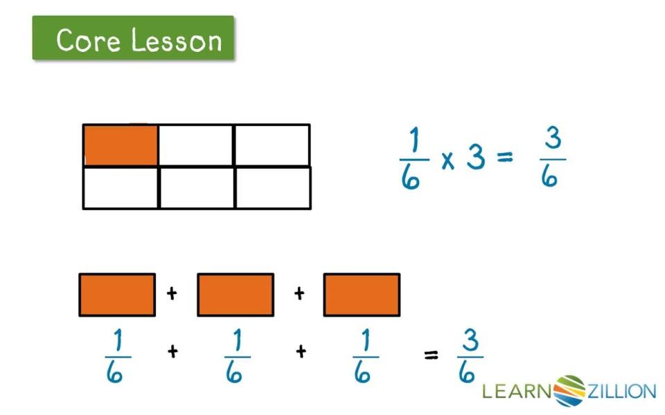 Multiply A Fraction By A Whole Number Using Visual Models And
