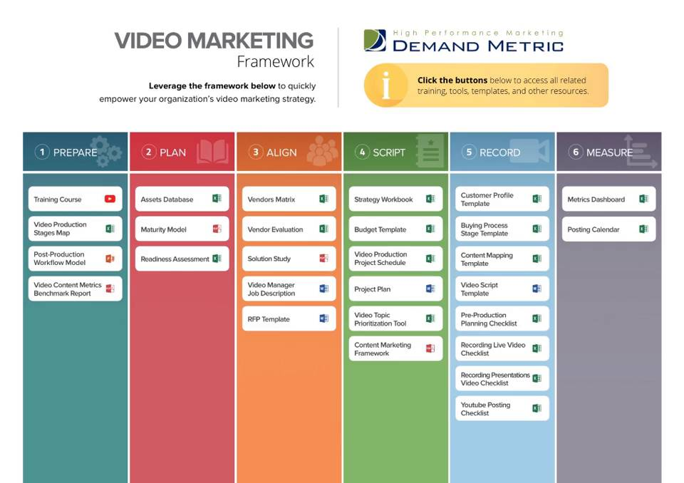 Video Marketing Framework  Demand Metric