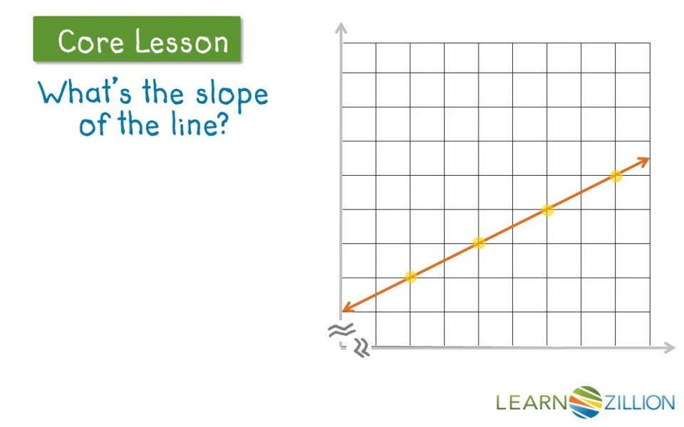 Find The Slope Of A Line On The Coordinate Plane Learnzillion