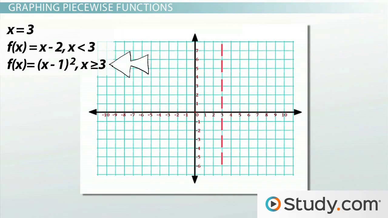 How to Graph Piecewise Functions Video Lesson Transcript – Linear Piecewise Functions Worksheet