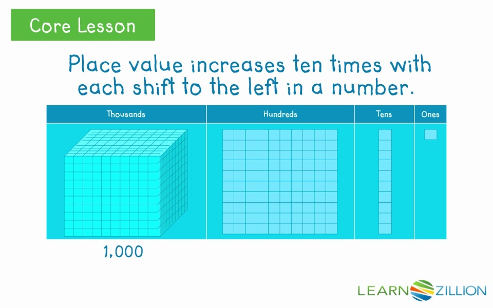 Understand that place value increases ten times with each shift to ...