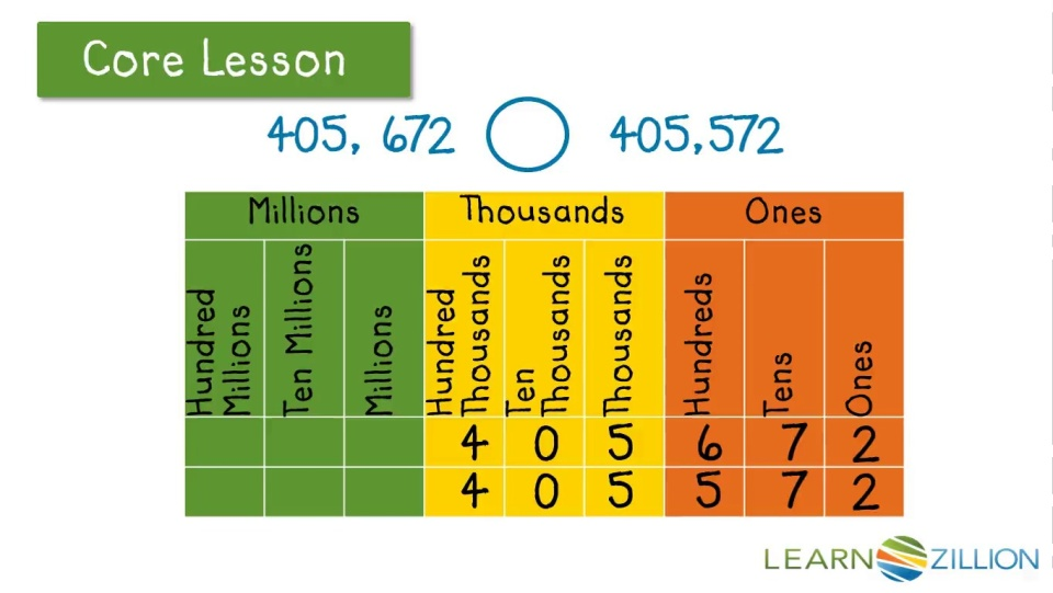 Compare Numbers Using The Symbols And Learnzillion