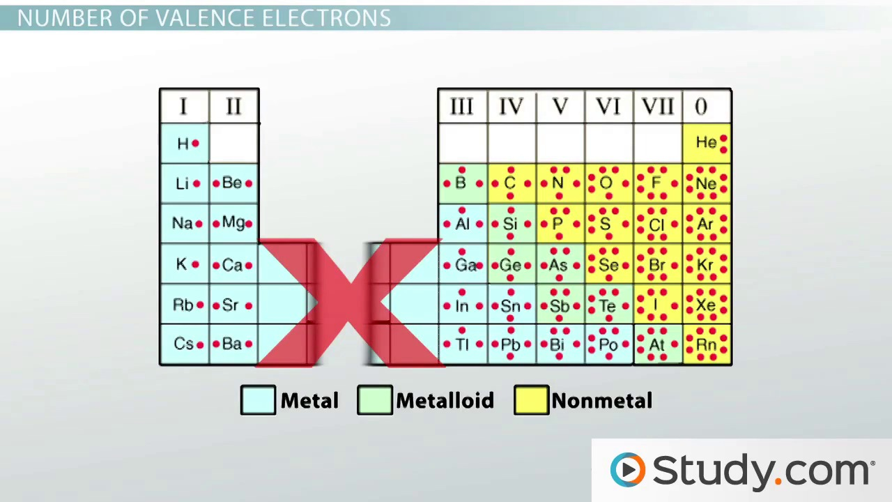 The periodic table videos lessons study 2 valence electrons and energy levels of atoms of elements the periodic table gamestrikefo Images