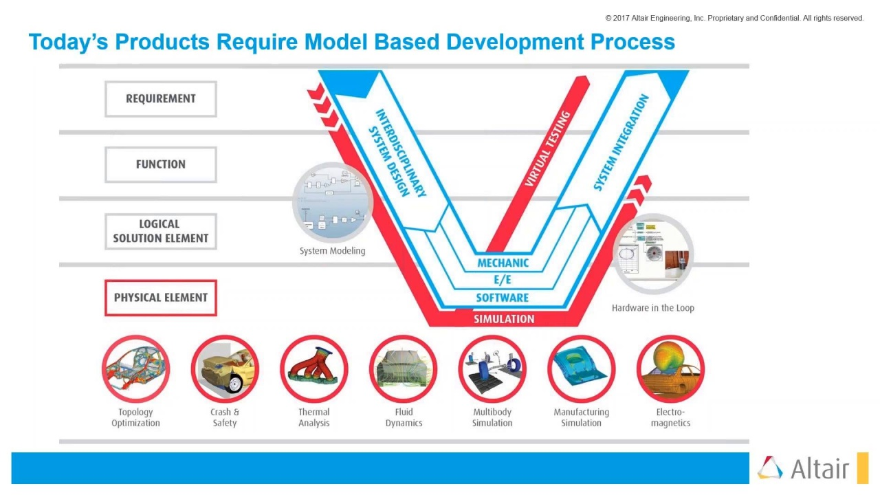 Model-Based Development Software for Smarter, Connected Systems d3e4a580e6b3