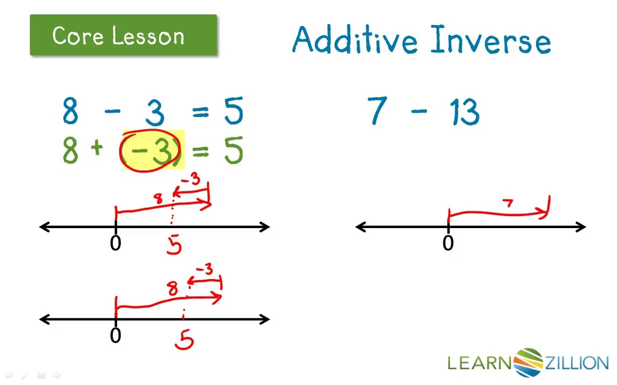 Lesson Video For Understand Subtraction As Adding The Additive