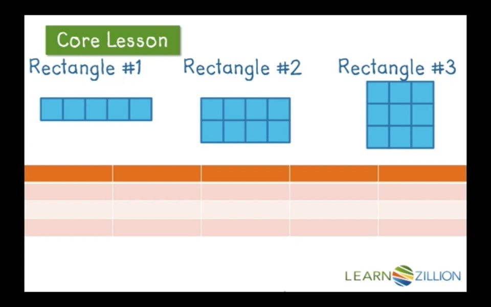 use a chart to understand how rectangles can have the same perimeter