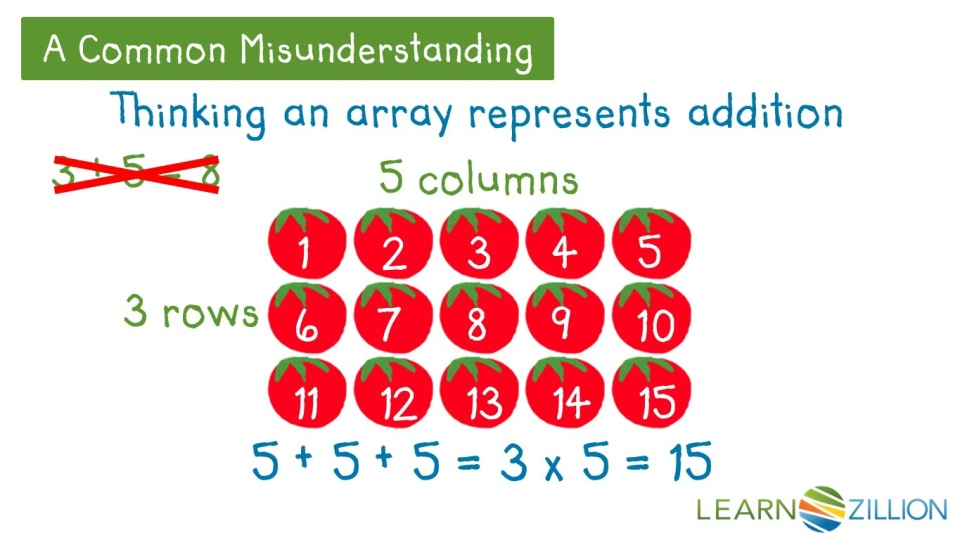 Represent Multiplication Using Arrays Learnzillion