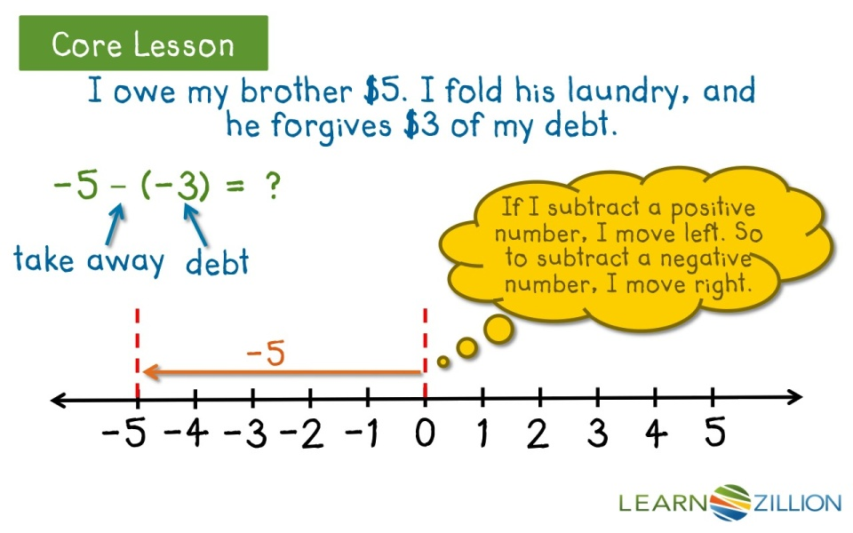 subtract integers using number lines  learnzillion video thumbnail