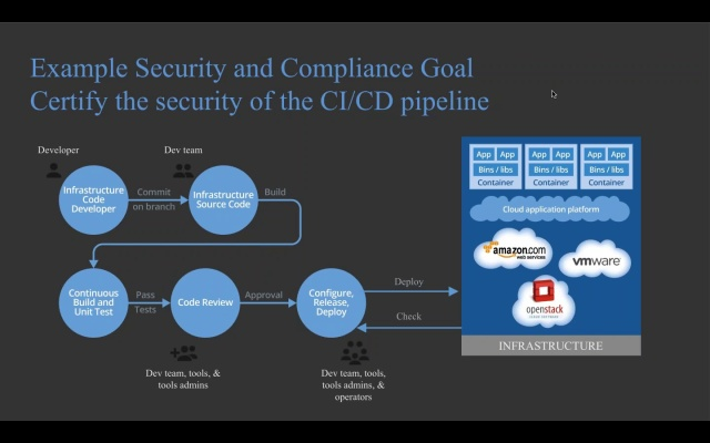 Wistia video thumbnail - DevOps, Security, and Compliance_ Working in Unison1467223358