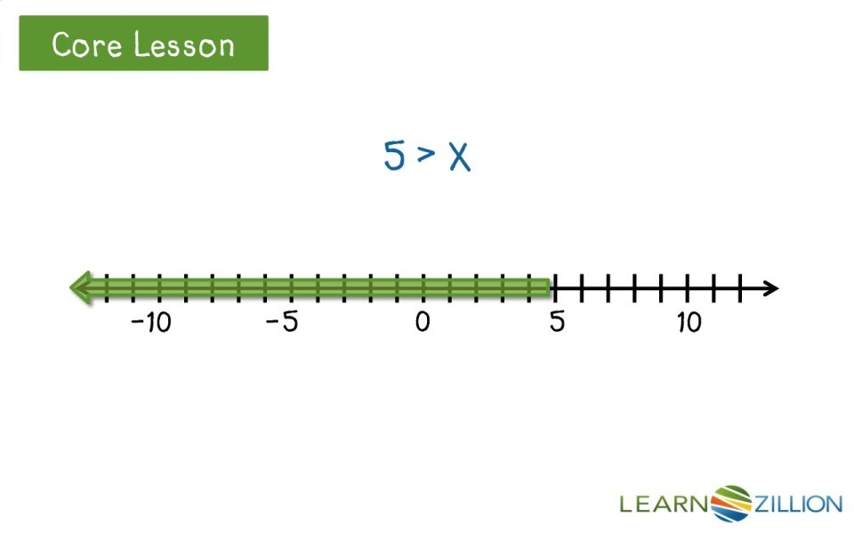 graph an inequality learnzillion