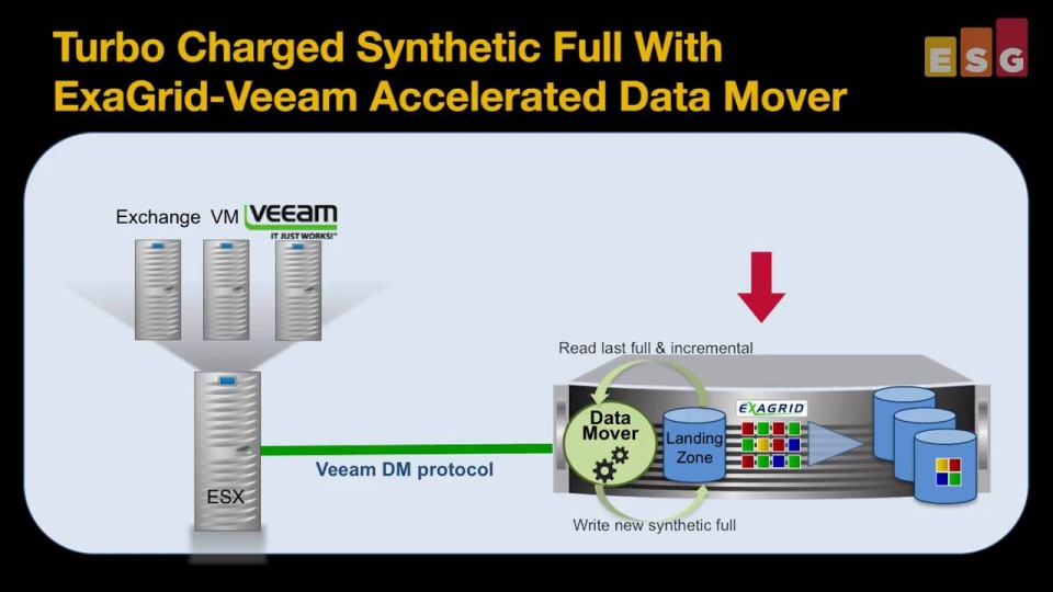 Wistia video thumbnail - ExaGrid Systems Inc. and Veeam ESG Lab Review