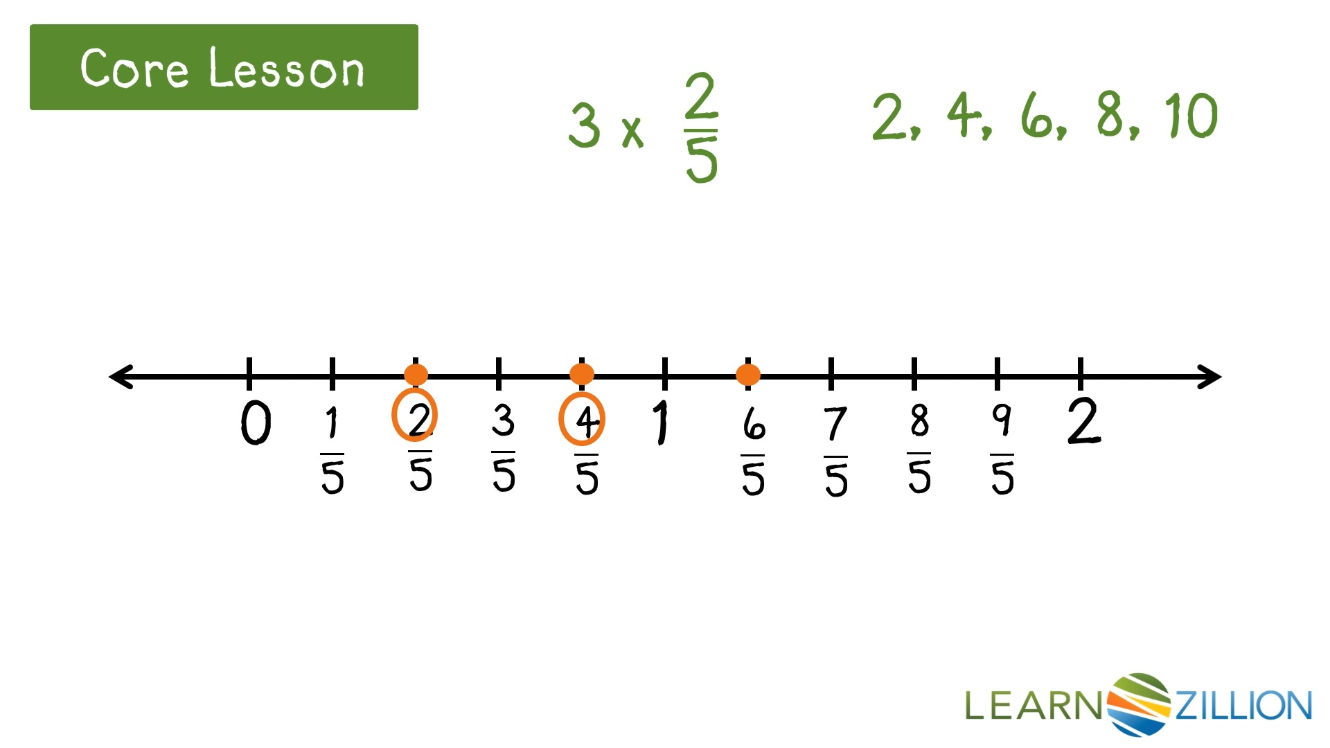 worksheet Fraction Number Line use a number line for multiplication of fractions and whole numbers learnzillion