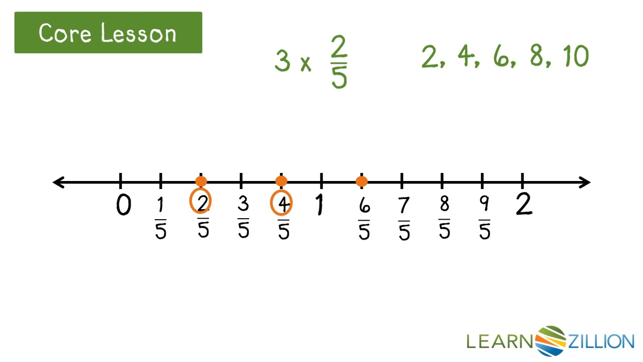 Lesson Video For Use A Number Line For Multiplication Of Fractions