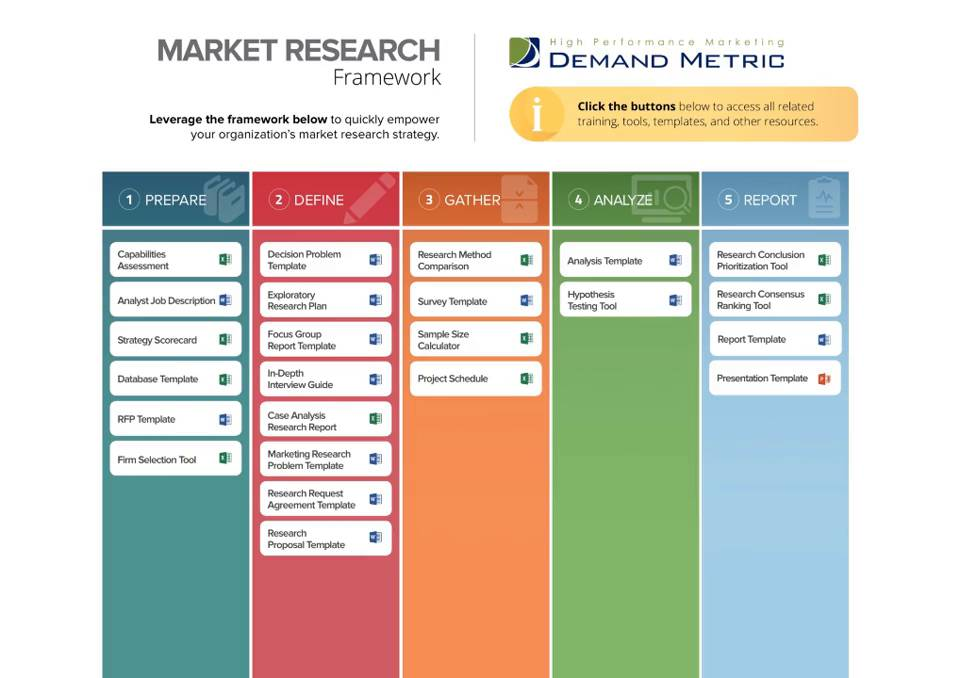 Market Research Framework  Demand Metric