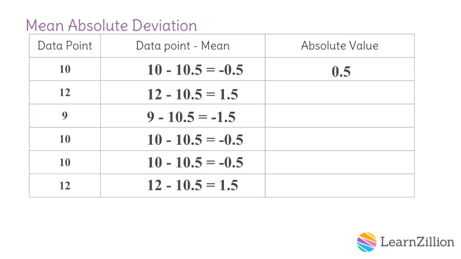 8 Calculate mean absolute deviation FP – Mean Absolute Deviation Worksheet