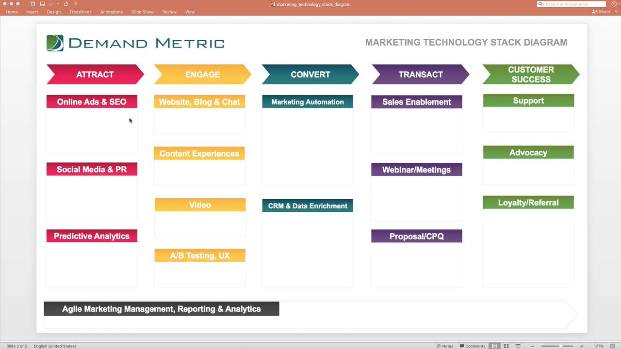 bbe108267d0e7aba020b080e01301d7ad01c1997?image_crop_resized=1280x720 marketing technology stack diagram demand metric