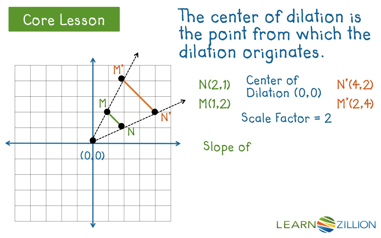 Understand that a dilation takes a line not passing through the – Dilation Math Worksheets