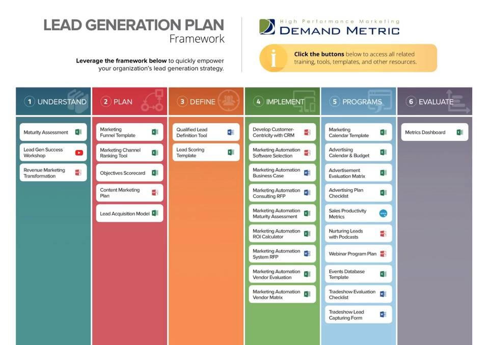 Lead funnel template choice image template design ideas for Demand generation plan template