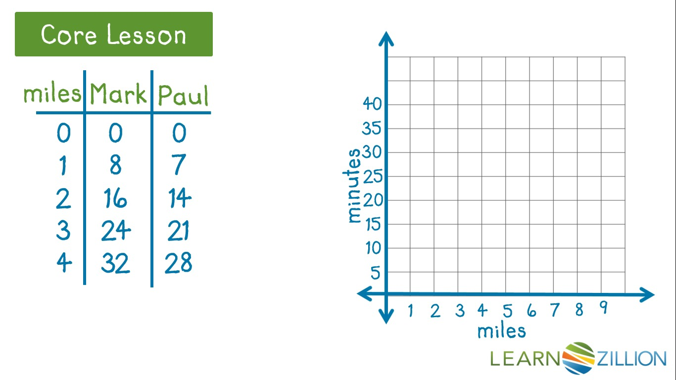 Worksheets Ordered Pair Worksheets graph ordered pairs learnzillion
