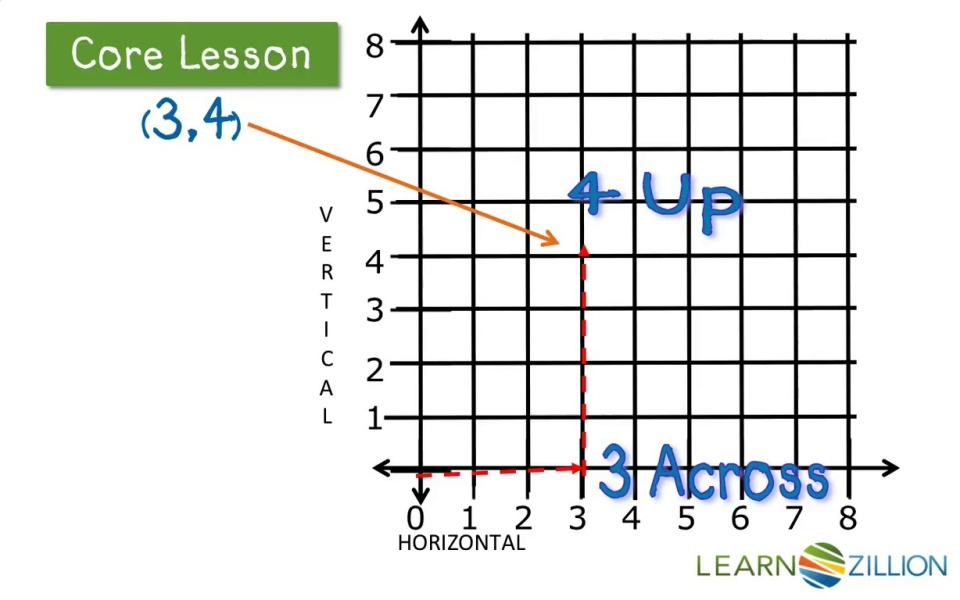 plot points on a coordinate grid | learnzillion