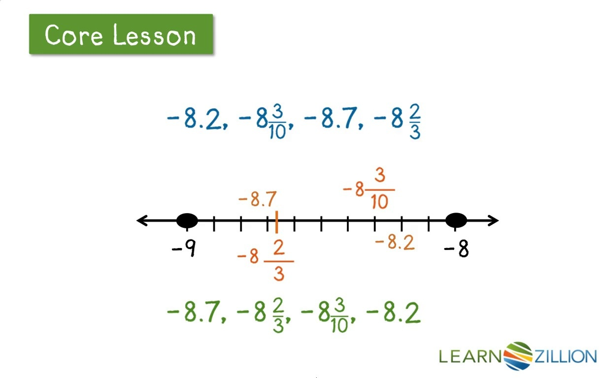 Lesson video for 'Locate rational numbers using a number line ...