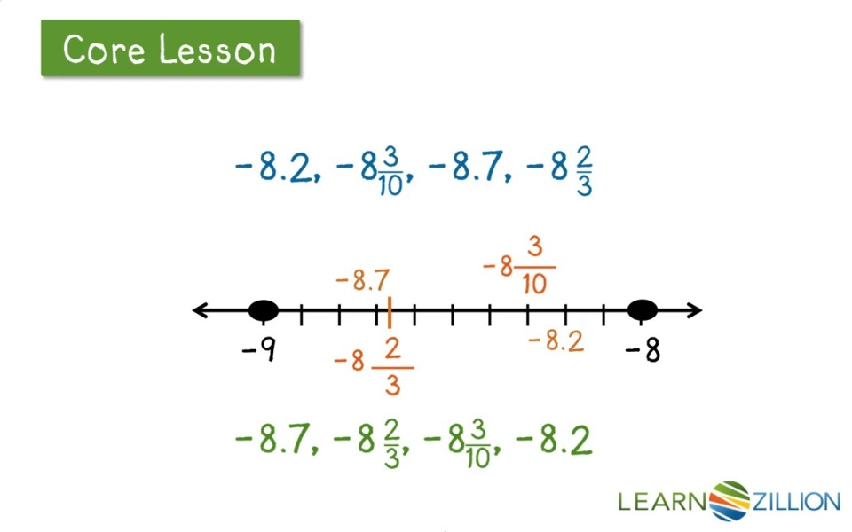 Locate Rational Numbers Using A Number Line Learnzillion