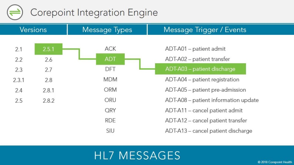 HL7 and Corepoint