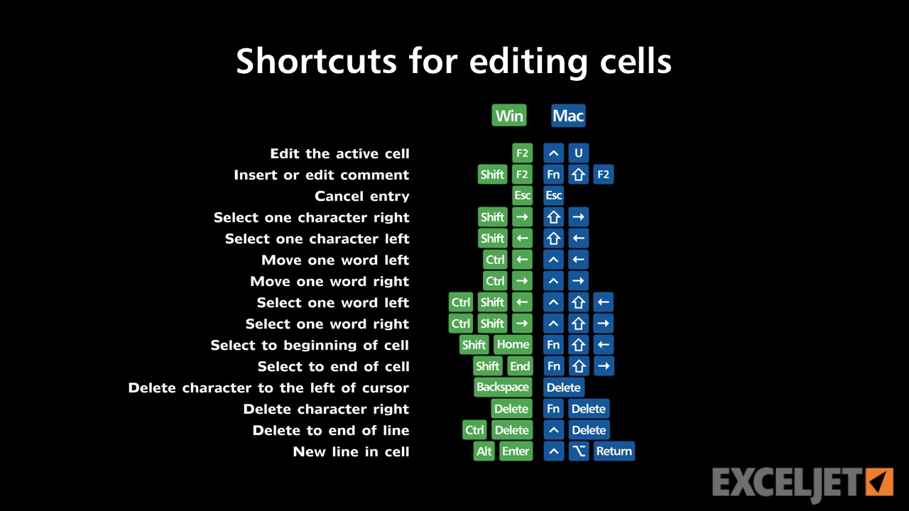 Edit the Active Cell in Excel for Mac