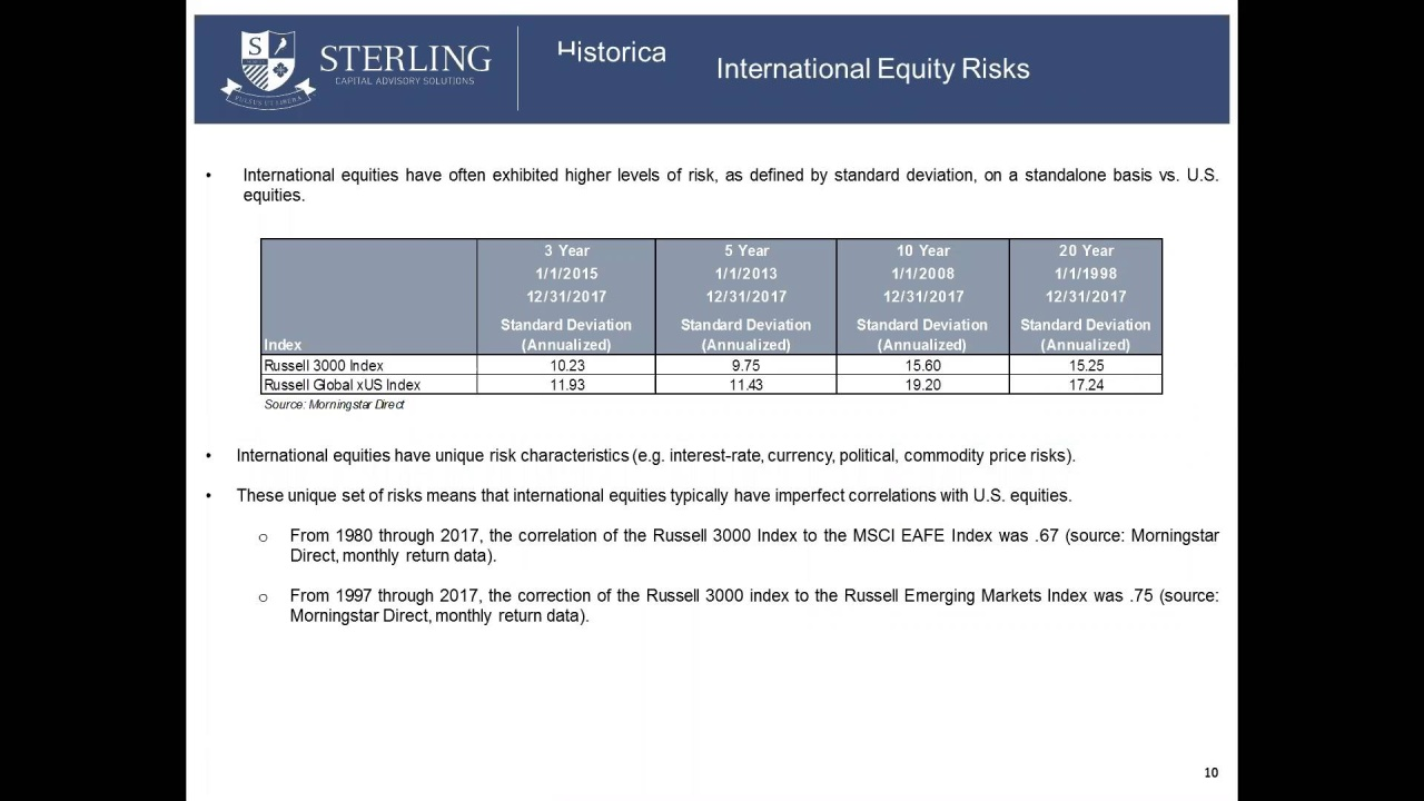 Ed Series - Importance of Intl Equity Alloc