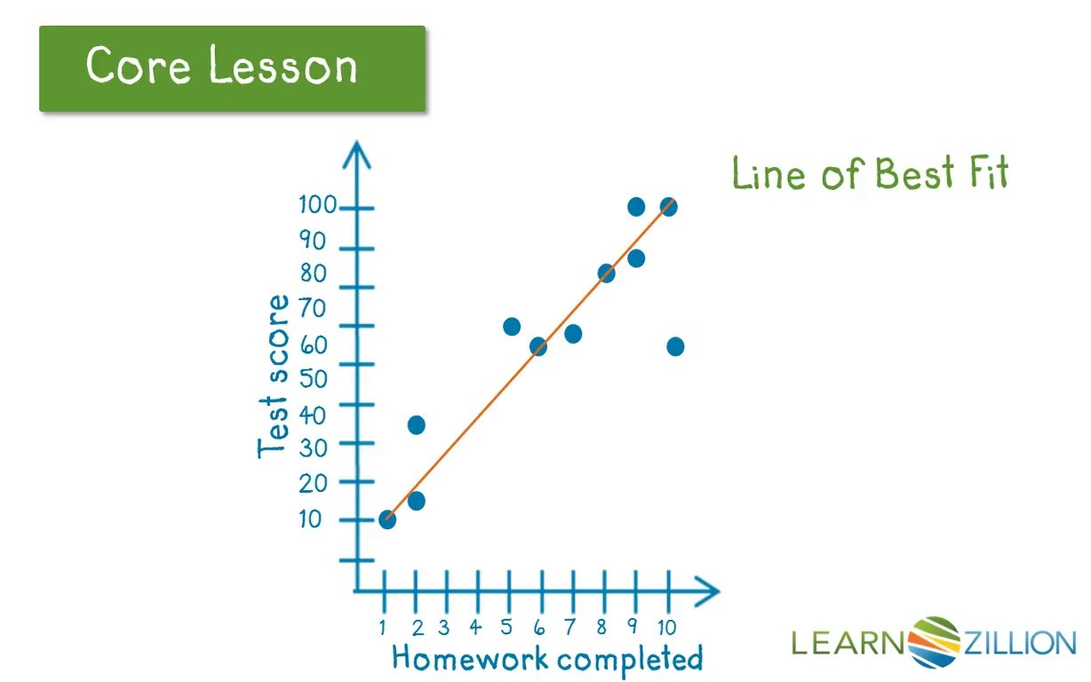 worksheet Scatter Plot And Line Of Best Fit Worksheets lesson video spanish for draw a line of best fit learnzillion thumbnail