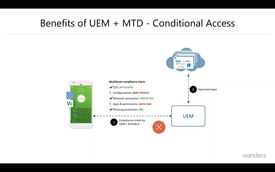 [Webinar] How to maximize your investment in UEM