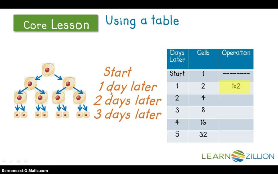 Represent Repeated Multiplication Using Exponents Learnzillion