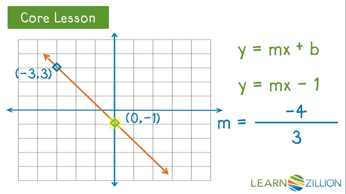 Find the slope and y intercept of a line learnzillion falaconquin