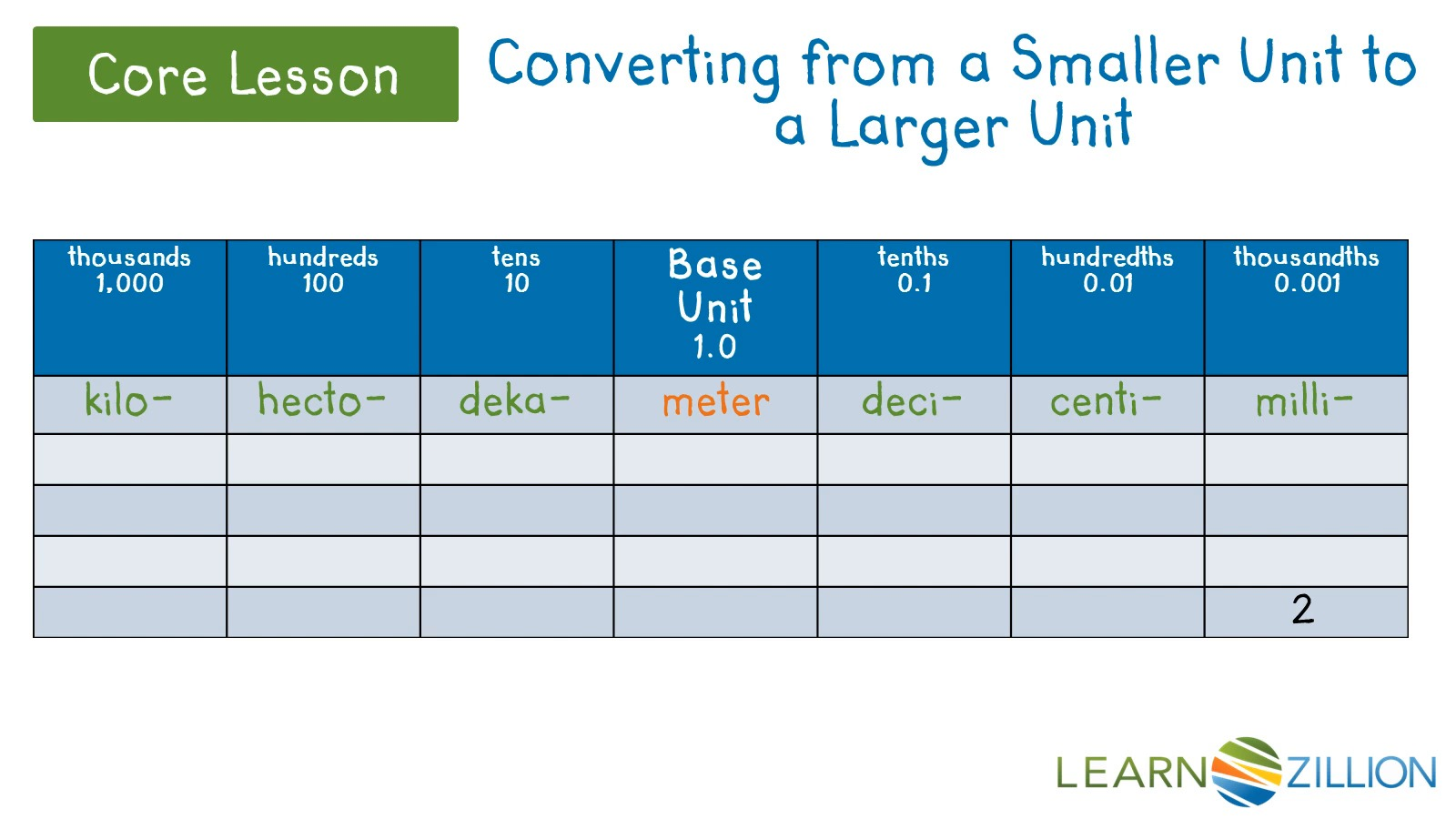 Convert a smaller metric unit to a larger unit learnzillion nvjuhfo Image collections