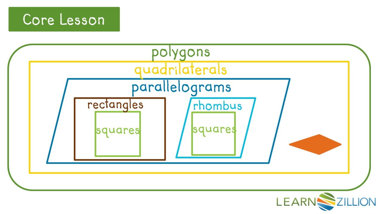 Lesson video for classify quadrilaterals in a hierarchy learnzillion video thumbnail ccuart Image collections