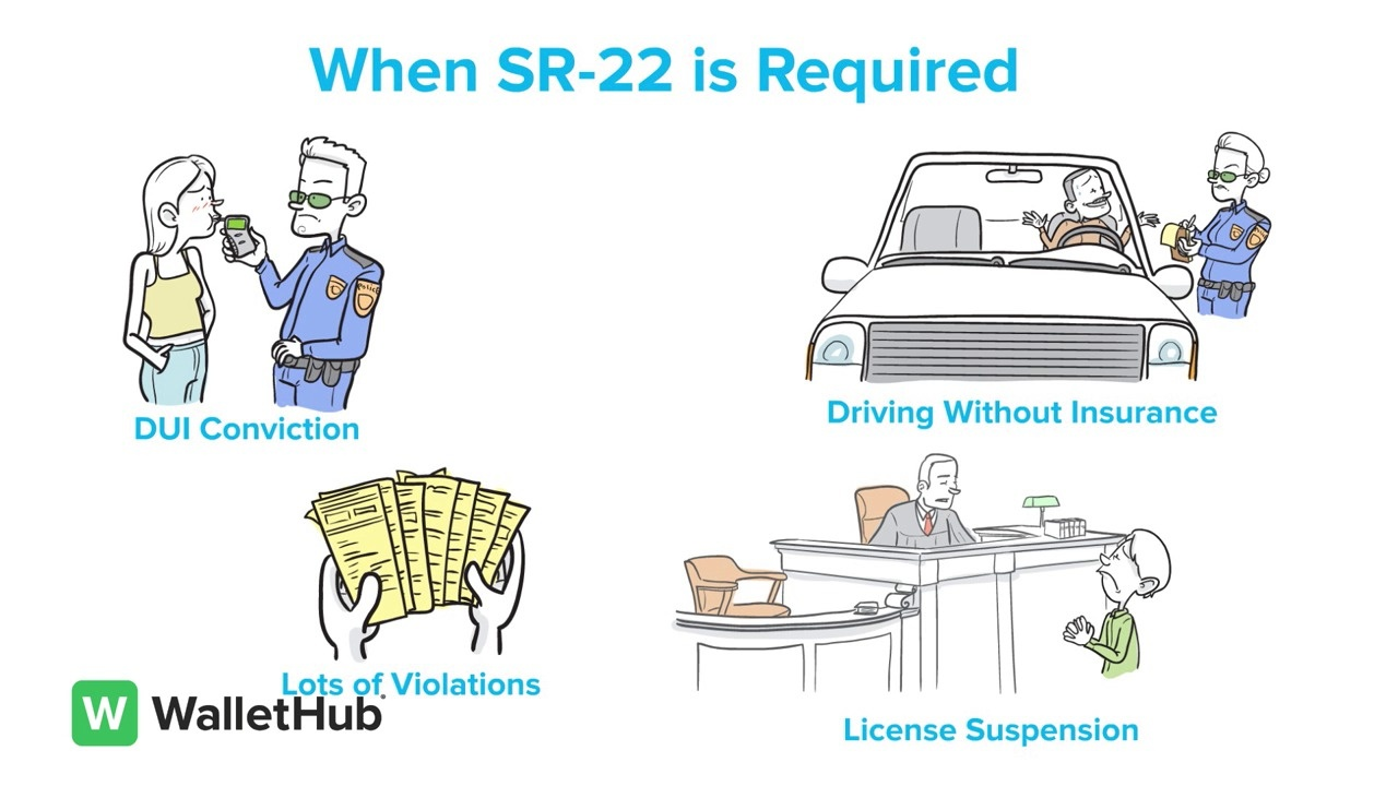 guide to sr 22 fr 44 insurance cost quote comparison state info