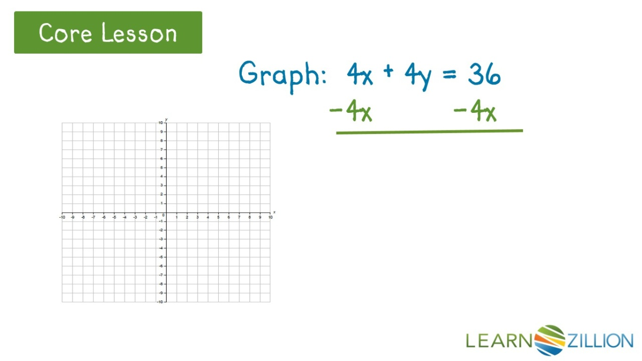 Lesson Video For Graph Function Not Written In Slope Intercept Form