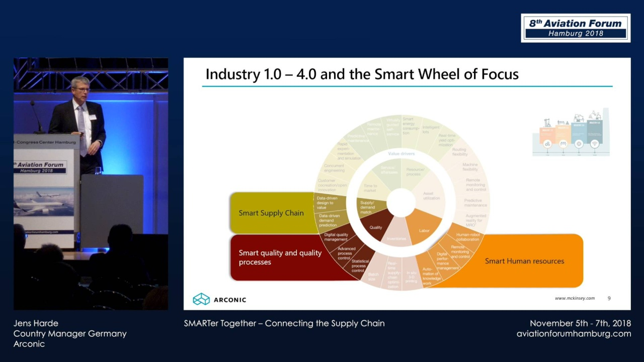 Jens Harde - SMARTer Together – Connecting the Supply Chain