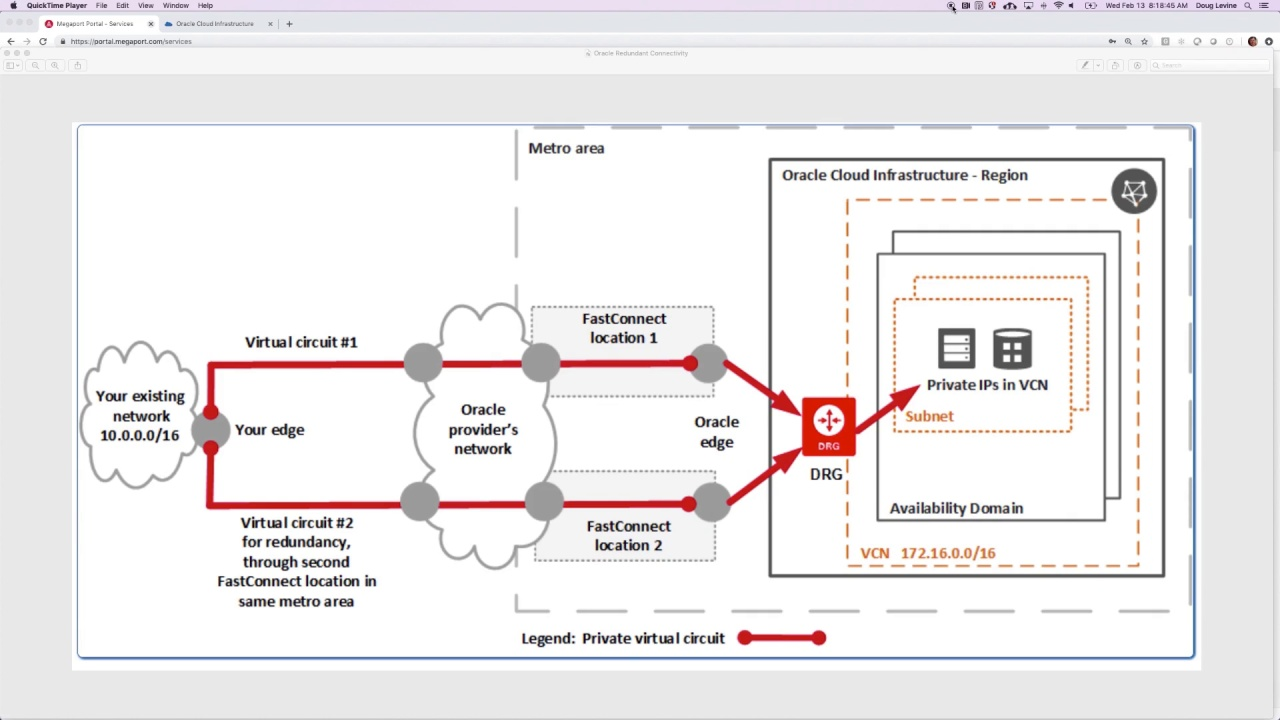 Connecting to Oracle Network Cloud Service – FastConnect