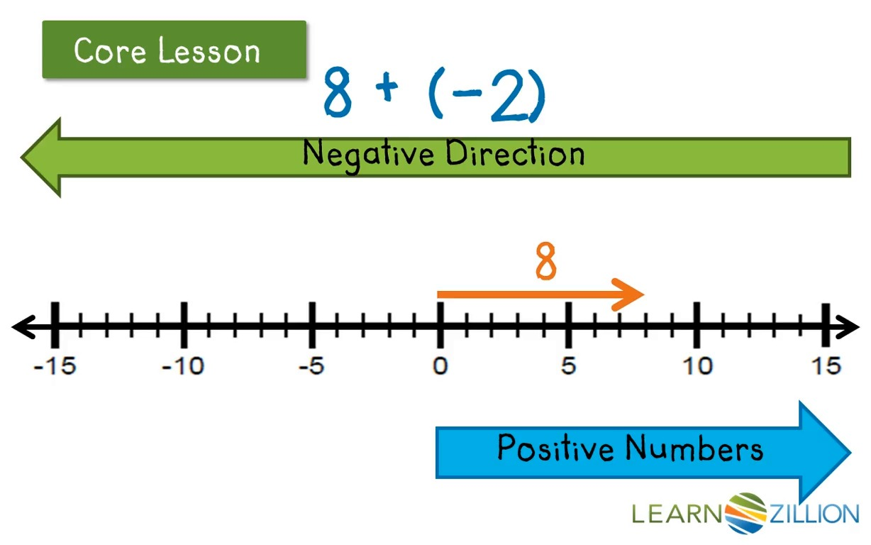 worksheet Adding And Subtracting Positive And Negative Integers Worksheet adding positive and negative integers on a number line learnzillion