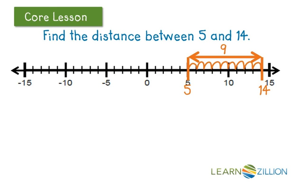 Determine The Distance Between Integers By Examining Absolute Value