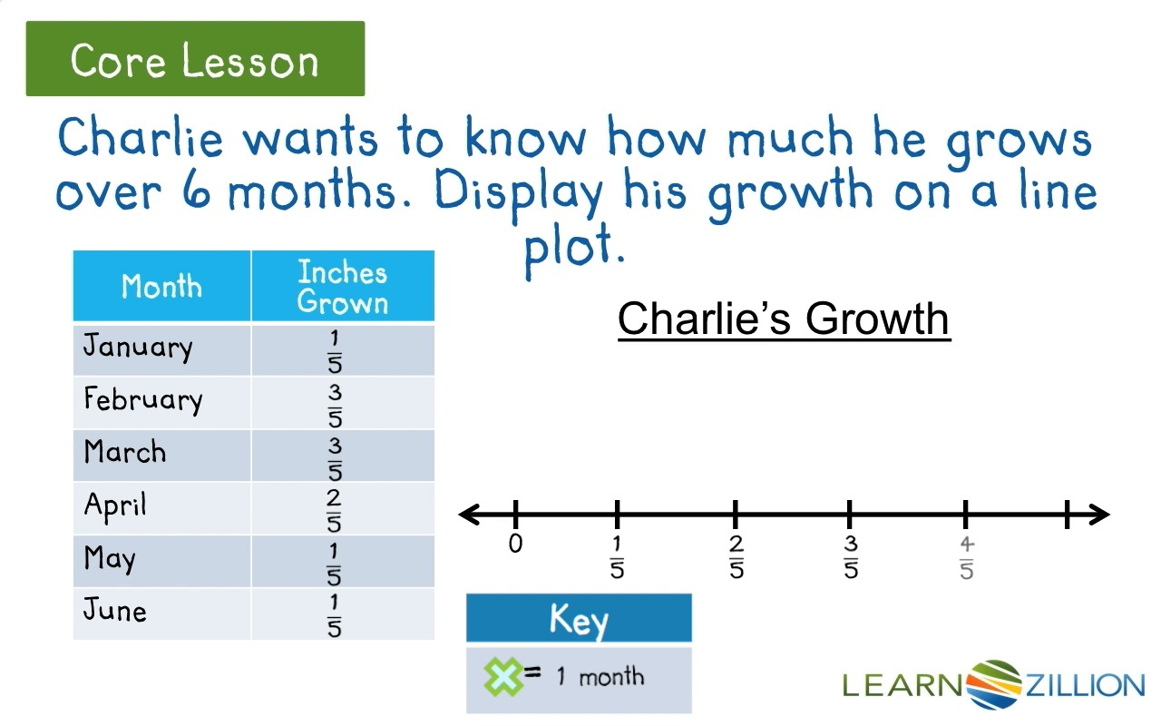 Create a line plot with fractions of a unit with like – Line Plots Worksheets 5th Grade