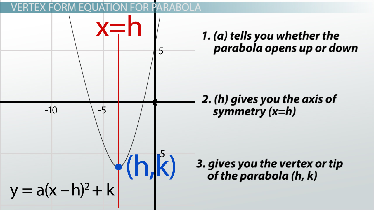 Write equations of parabolas in vertex form from graphs tessshebaylo graph and write equations of parabolas worksheet tessshlo falaconquin