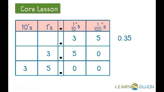 Multiply Decimal Numbers By A Power Of Ten  Learnzillion Video Thumbnail