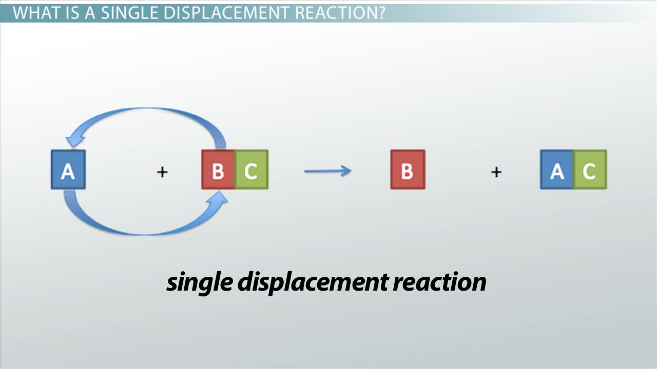Single displacement reaction definition examples video single displacement reaction definition examples video lesson transcript study gamestrikefo Image collections
