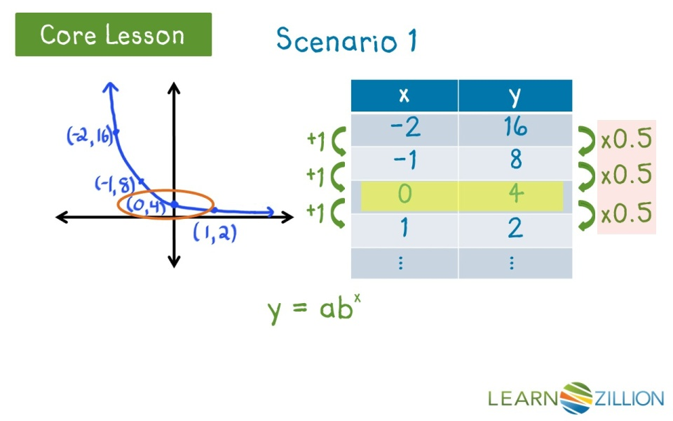 how to find x intercept of exponential function