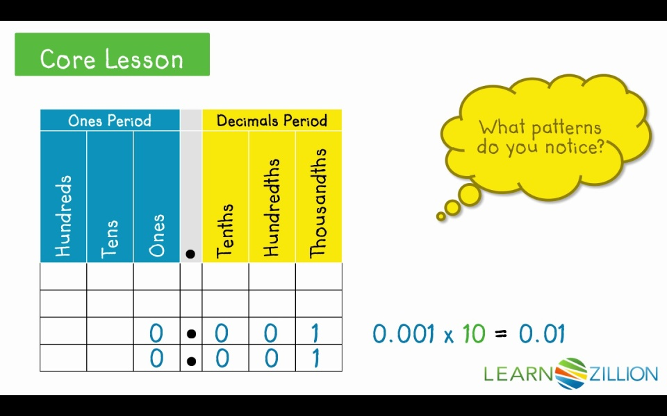 Understand The Value Of A Digit In A Decimal Number Learnzillion