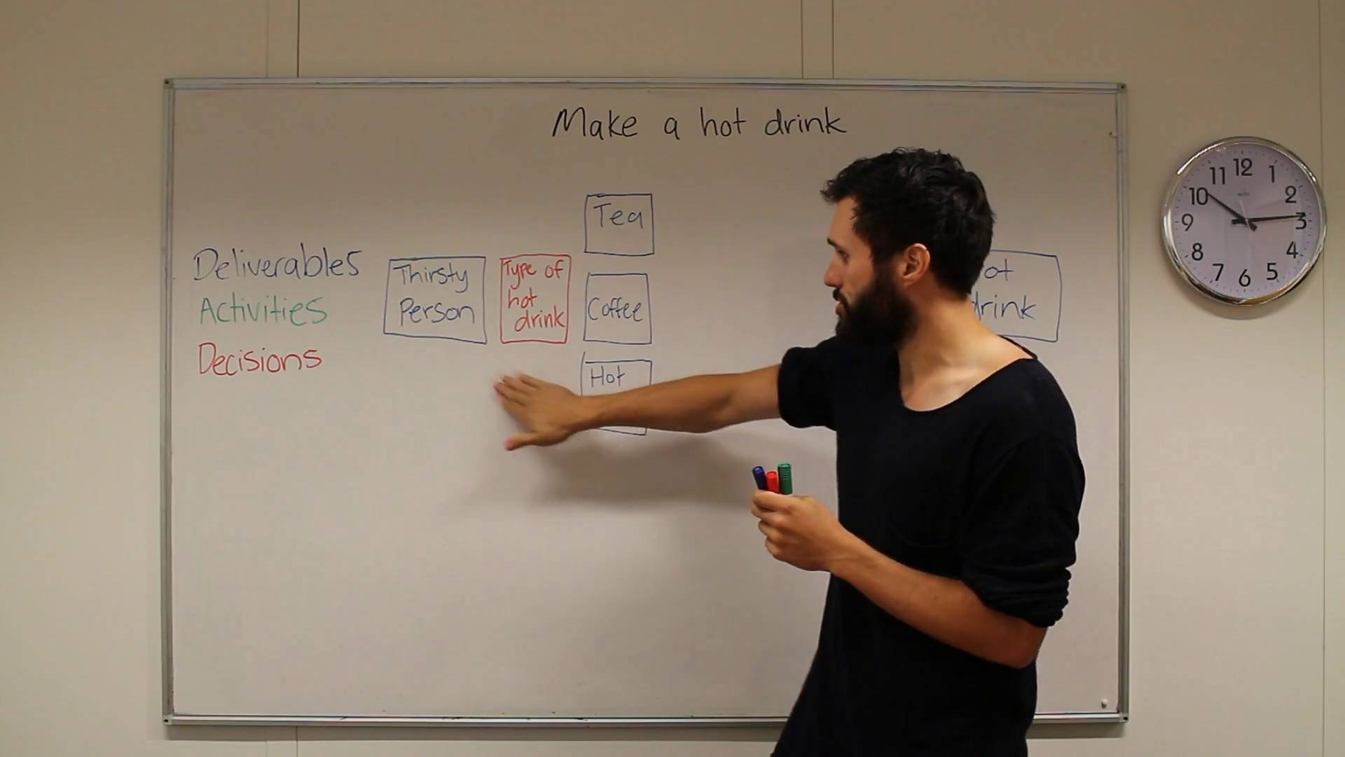 How to Process Map: A Simple Whiteboard Tutorial (Video)