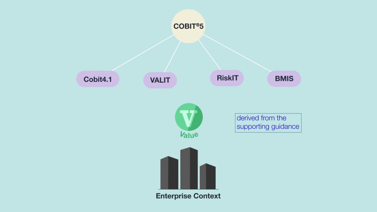 The Principles Of Cobit 5