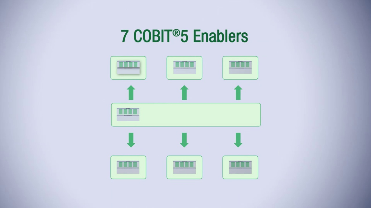 Cobit 5 Enabler Dimensions And Performance Management